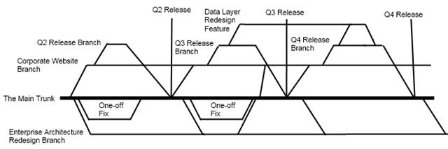 database schema versioning